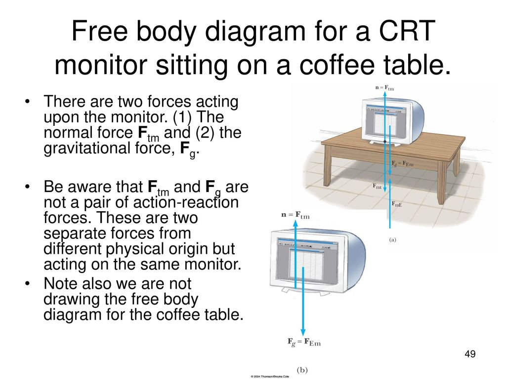 Chapter 5 The Laws Of Motion Ppt Download Crt Monitor Diagram Free Body For A Sitting On Coffee Table