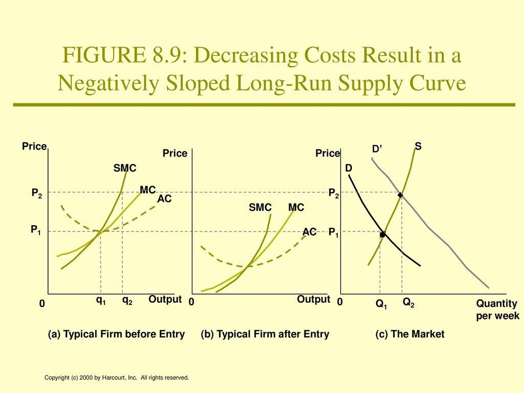negatively sloped supply curve