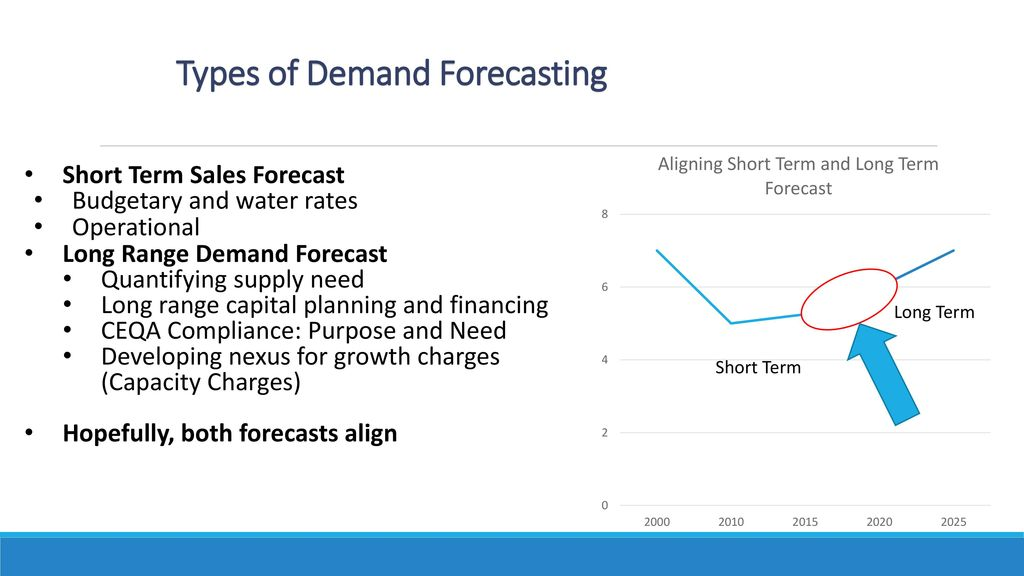 Changing Nature and Importance of Long Range Demand