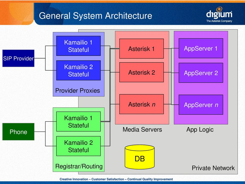 Scalable Asterisk Servers in a Large SIP Infrastructure - ppt download