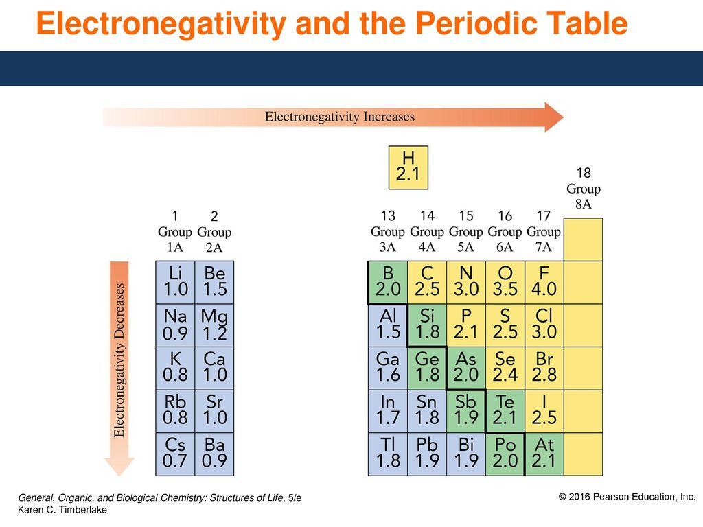 Miraculous 6 7 Electronegativity And Bond Polarity Ppt Download Download Free Architecture Designs Rallybritishbridgeorg