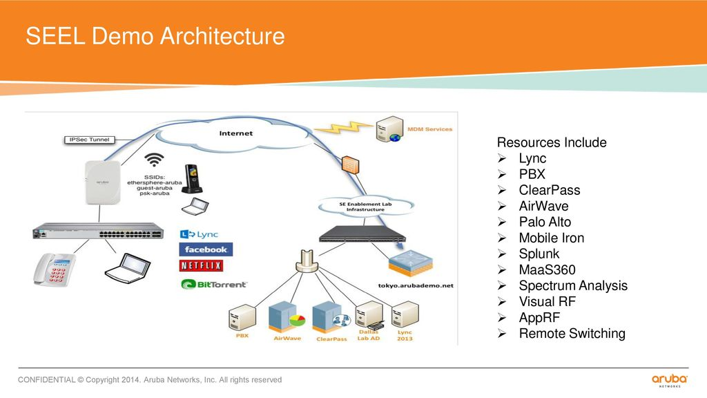 HOW TO DEMO HPE ARUBA SOLUTIONS - ppt download
