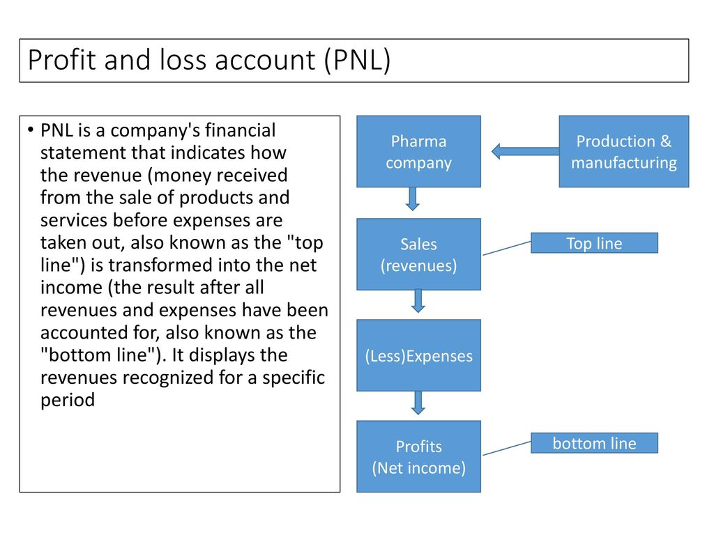 financial accounting ppt download