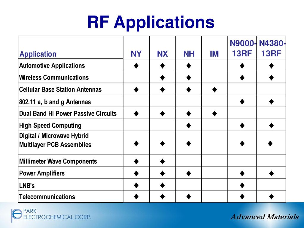 Advanced Material Technologies Ppt Download Fr4 Pcb Glass Fiber Circuit Boards Caring 63 Rf Applications
