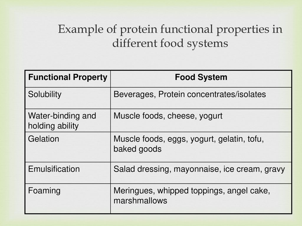 Functional Properties Of Proteins Ppt Download