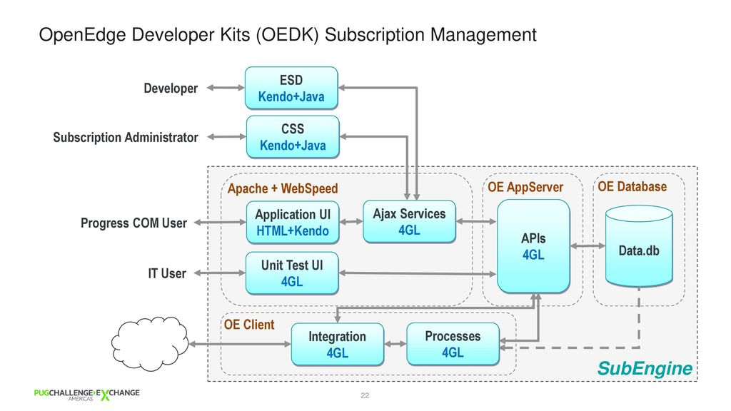 A Simple Approach to Modernize WebSpeed with Kendo UI - ppt