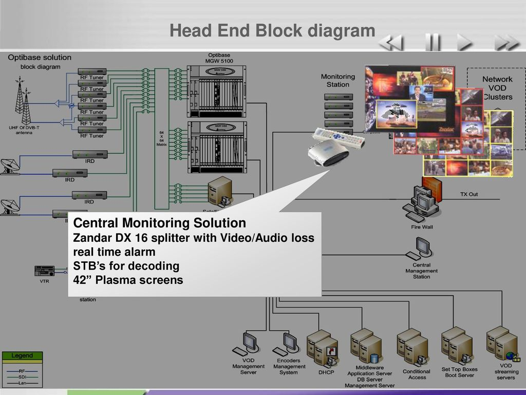 An Established Video Company Ppt Download Block Diagram Games Head End Central Monitoring Solution