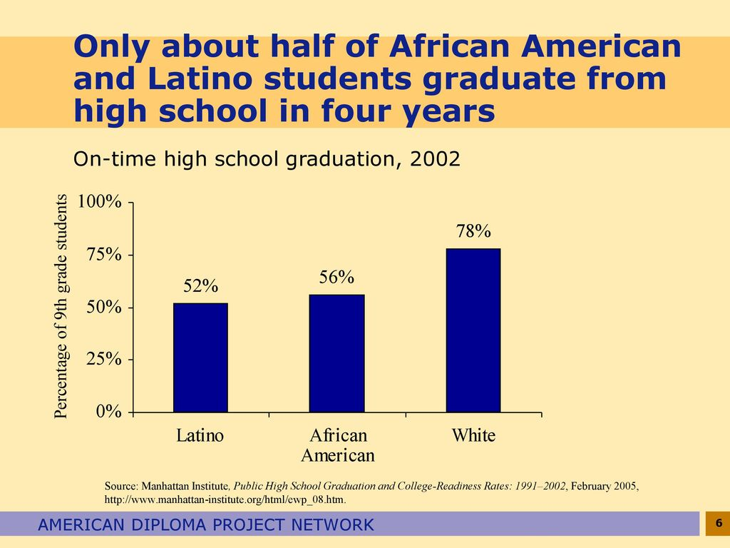 Wide Disparities In Graduation Rates >> American Diploma Project Ppt Download