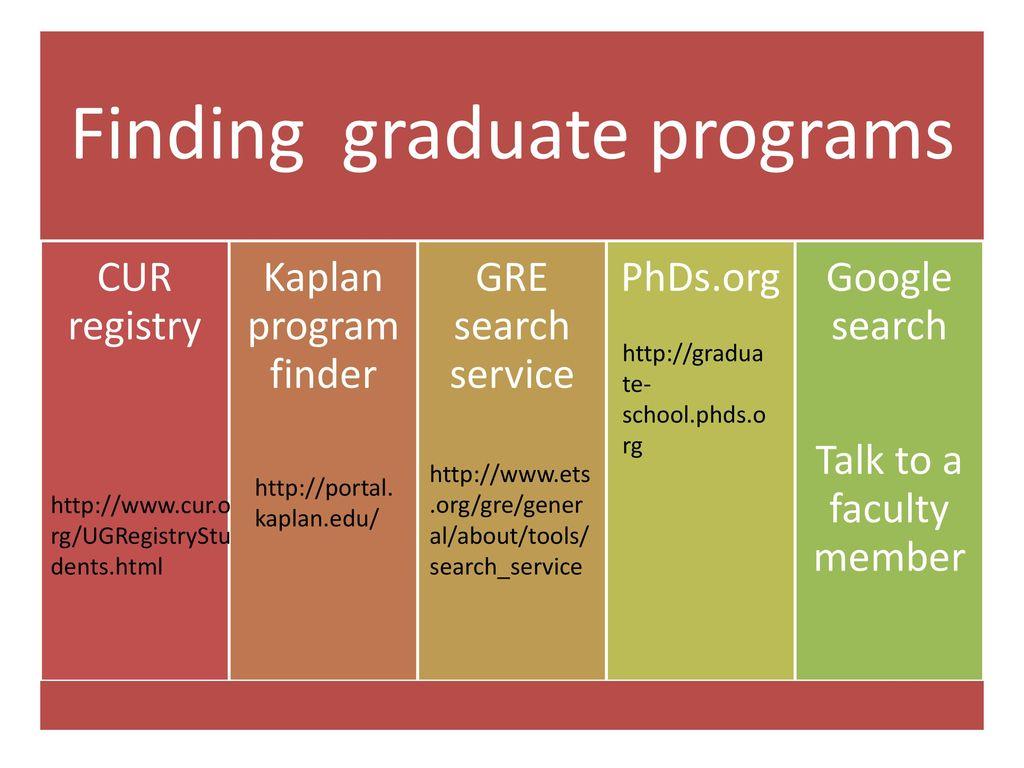 2 finding graduate programs