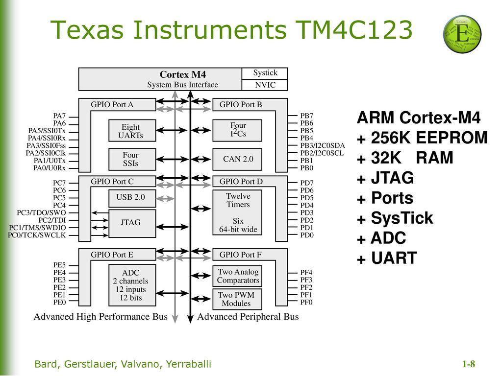 Tm4c123 gpio