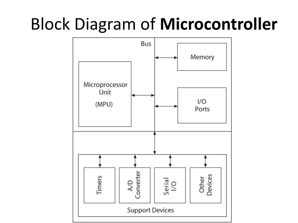 Block Diagram of Microcontroller
