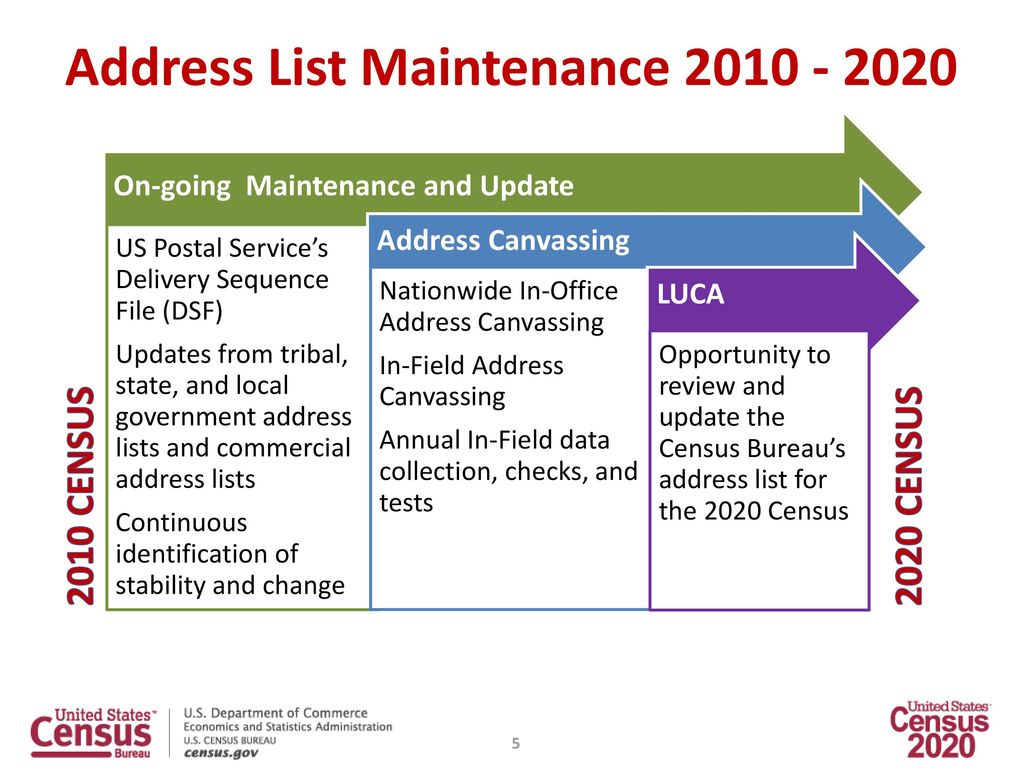 Local Update of Census Addresses Operation (LUCA) - ppt download