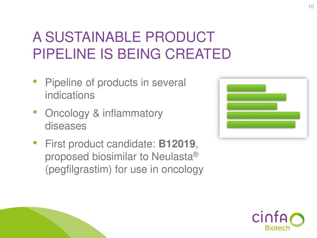 A sustainable product pipeline is being created