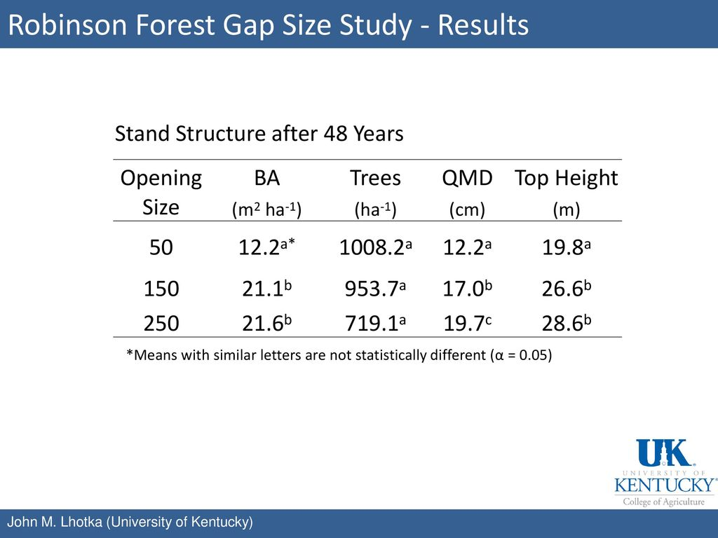 Robinson Forest Gap Size Study - Results