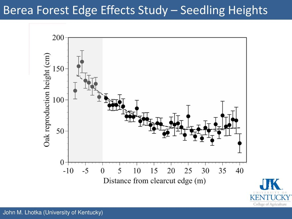 Berea Forest Edge Effects Study – Seedling Heights