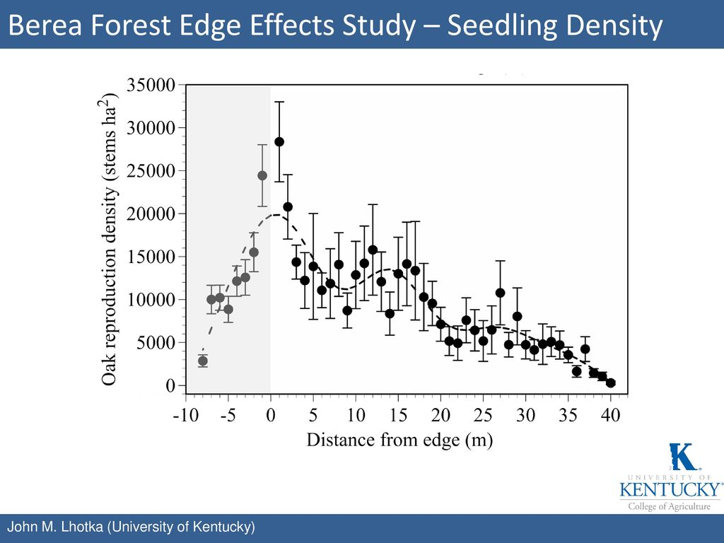 Berea Forest Edge Effects Study – Seedling Density
