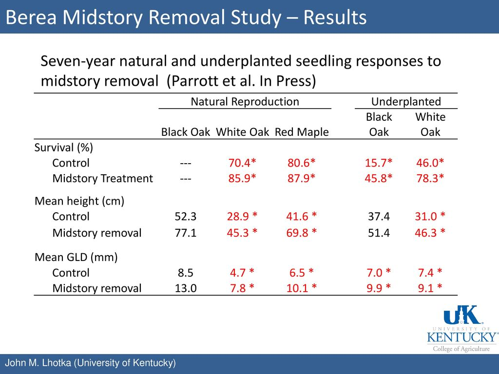 Berea Midstory Removal Study – Results