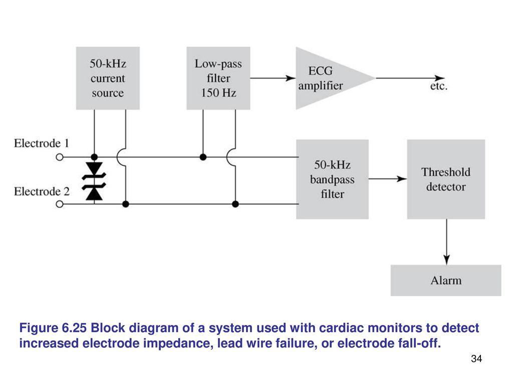Biomedical Instrumentation Ppt Download Figure 1 Block Diagram Of The Emg Sensor 624 A Cardiac Monitor 34 Fig 06 25