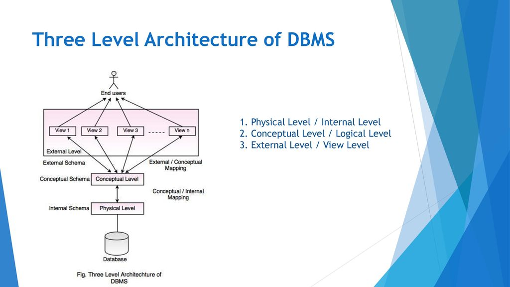 Fundamentals Of Dbms Notes Ppt Download
