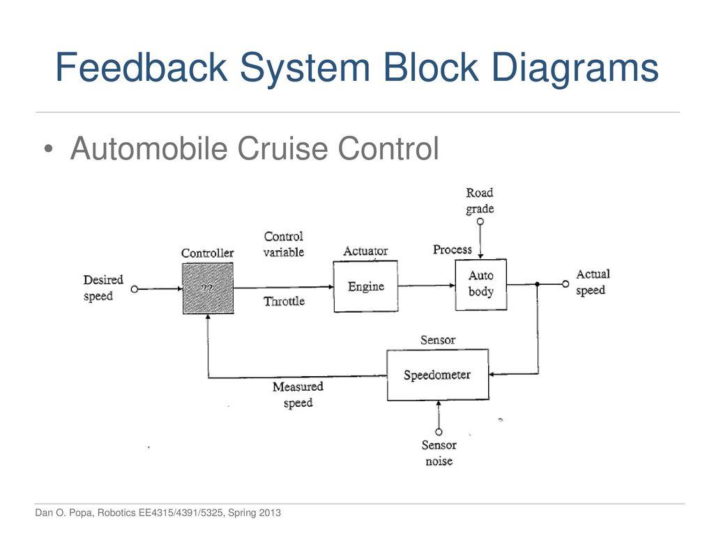 Robotics Lectures Tue Thu 11 1220 Pm Nh Ppt Download Intel Puma 6 Block Diagram Feedback System Diagrams