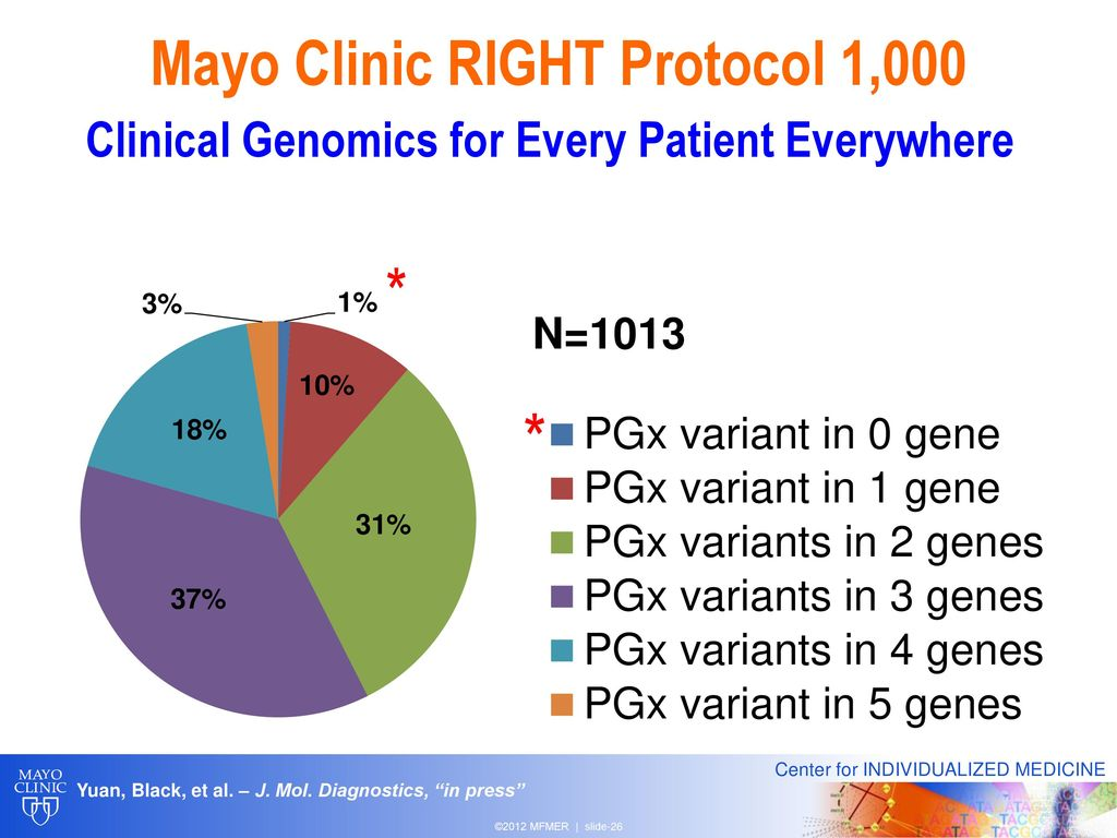 Pharmacogenomics for Your Practice - ppt download