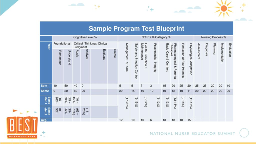Test blueprinting for standard and concept based curricula ppt sample program test blueprint malvernweather Gallery