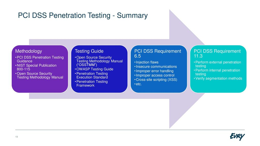 Good result pci penetration testing have faced