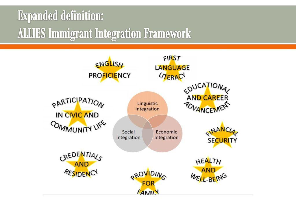 immigrant integration - ppt download