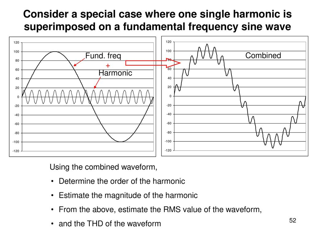 Power Electronics Conversion 2 Ppt Download Downloads Ac Sine Wavedc Sign Wavesine Wave Diagrampwm Consider A Special Case Where One Single Harmonic Is Superimposed On Fundamental Frequency