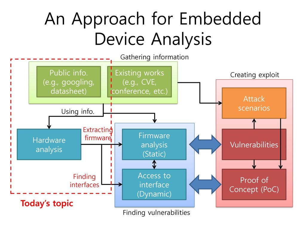 Embedded Device Analysis for Security Research - ppt download