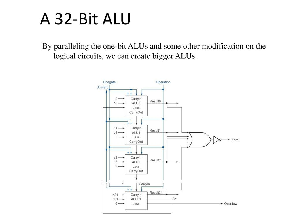 Arithmetic Logic Unit Alu Ppt Download Circuit Diagram Of 8 Bit 11 A 32 By Paralleling The One Alus And Some Other Modification On Logical Circuits We Can Create Bigger