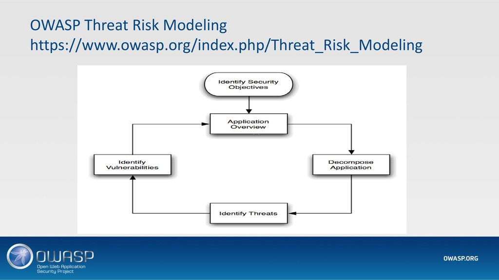 OWASP Threat Risk Modeling   owasp. org/index