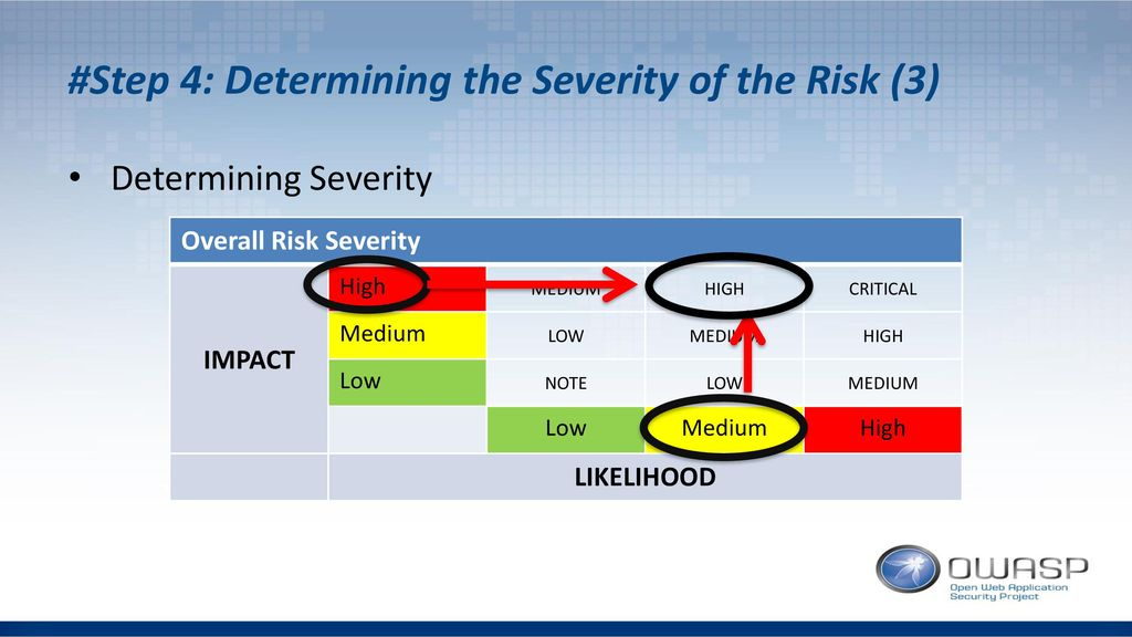 #Step 4: Determining the Severity of the Risk (3)