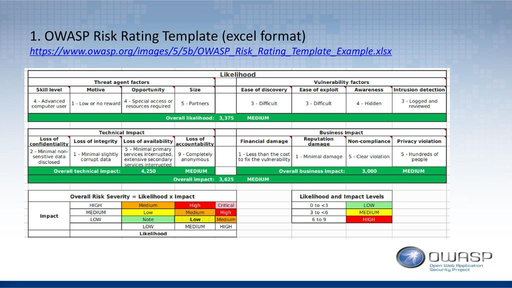 1. OWASP Risk Rating Template (excel format)   owasp