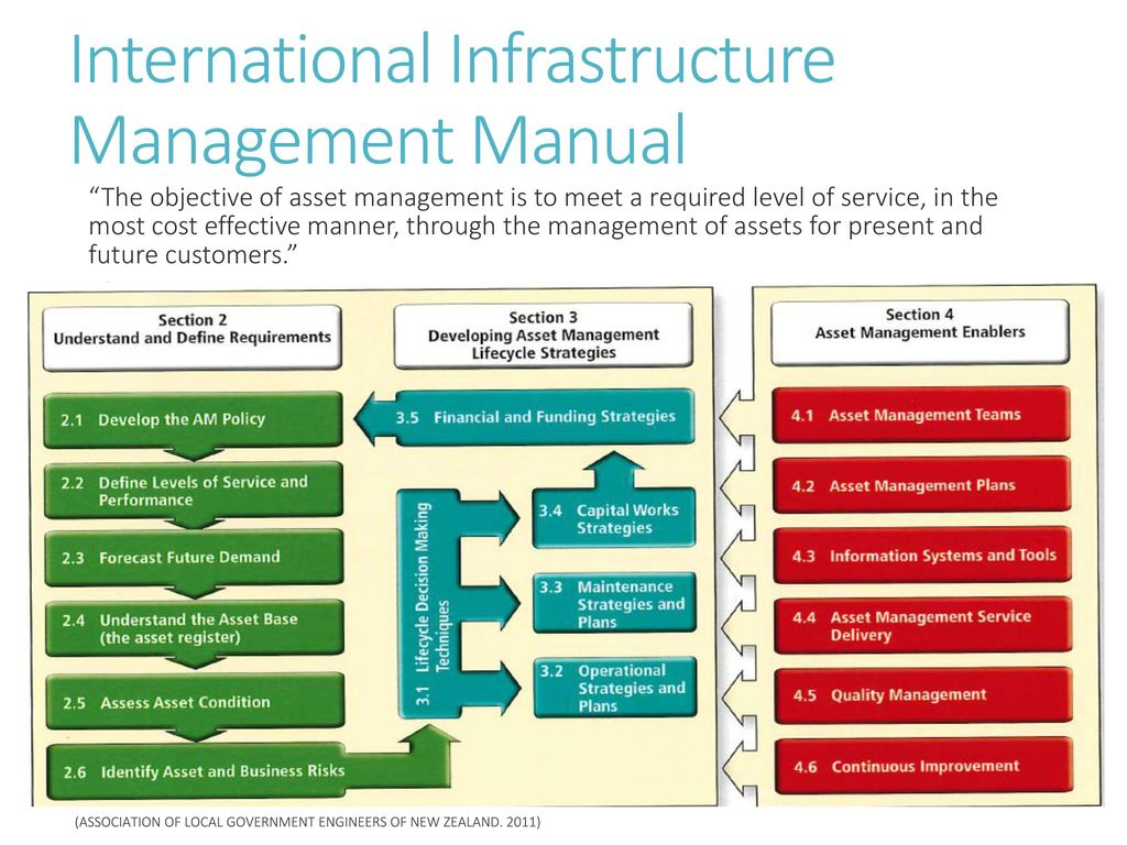 International Infrastructure Management Manual