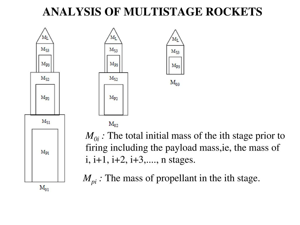 multistage rocket diagram data wiring diagram schematic Apollo Rocket Diagram the tsiolkovsky rocket equation ppt download rocket stages multistage rocket diagram
