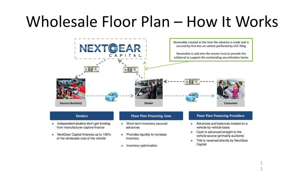What Is Dealer Floorplan Financing
