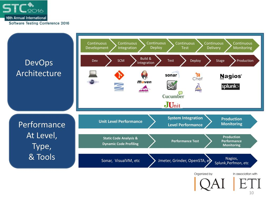 Effective Performance Testing in Agile and DevOps - ppt download