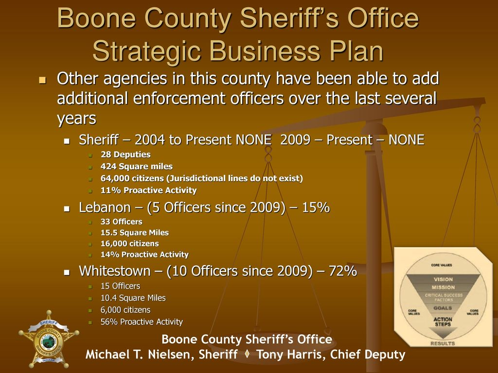 Boone County Sheriff's Office - ppt download