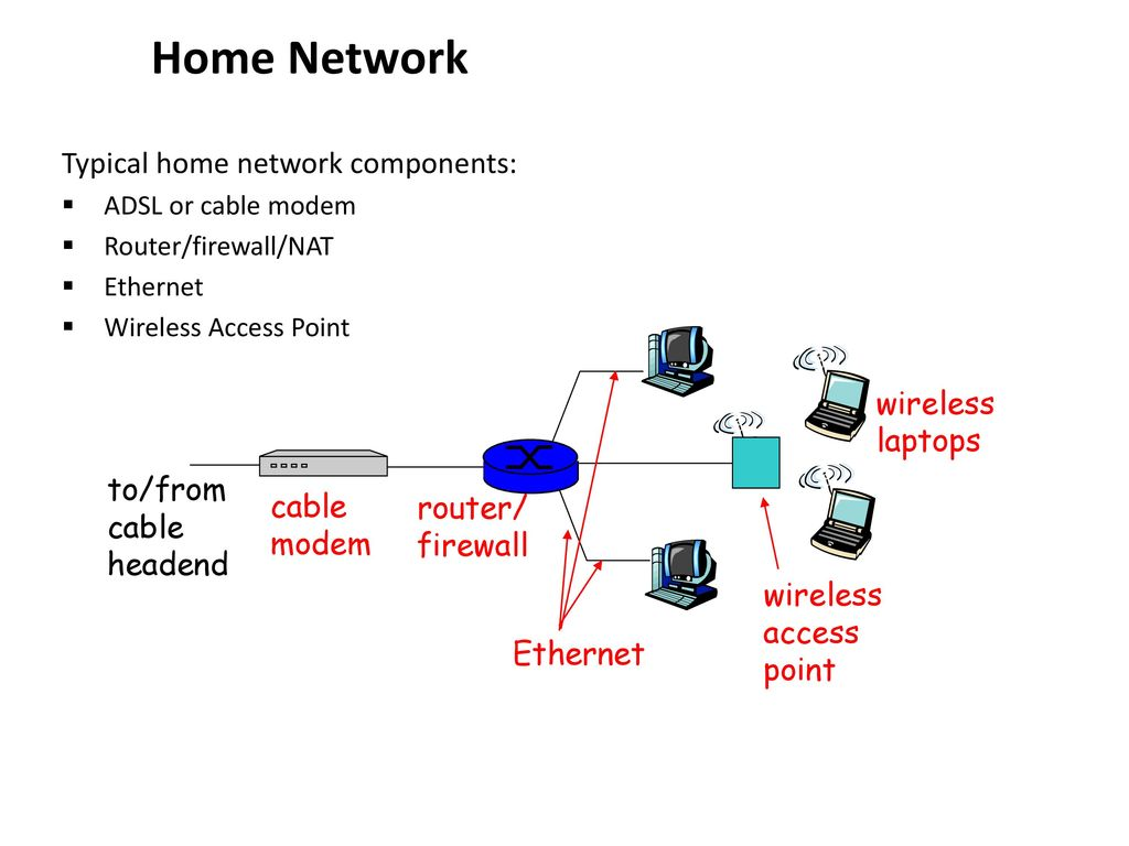 Computer Networking A Top Down Approach Featuring The Internet Ppt Home Network For Adsl Circuit Diagram 20