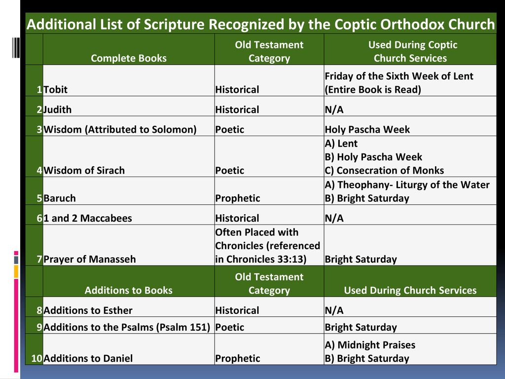 Additional Scripture Accepted By The Coptic Orthodox Church