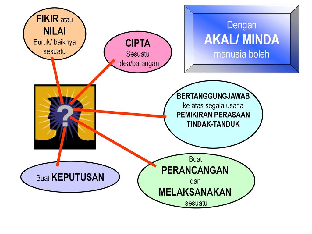 Craftmanship in learning topic accelerated learning ppt download 15 dengan ccuart Image collections