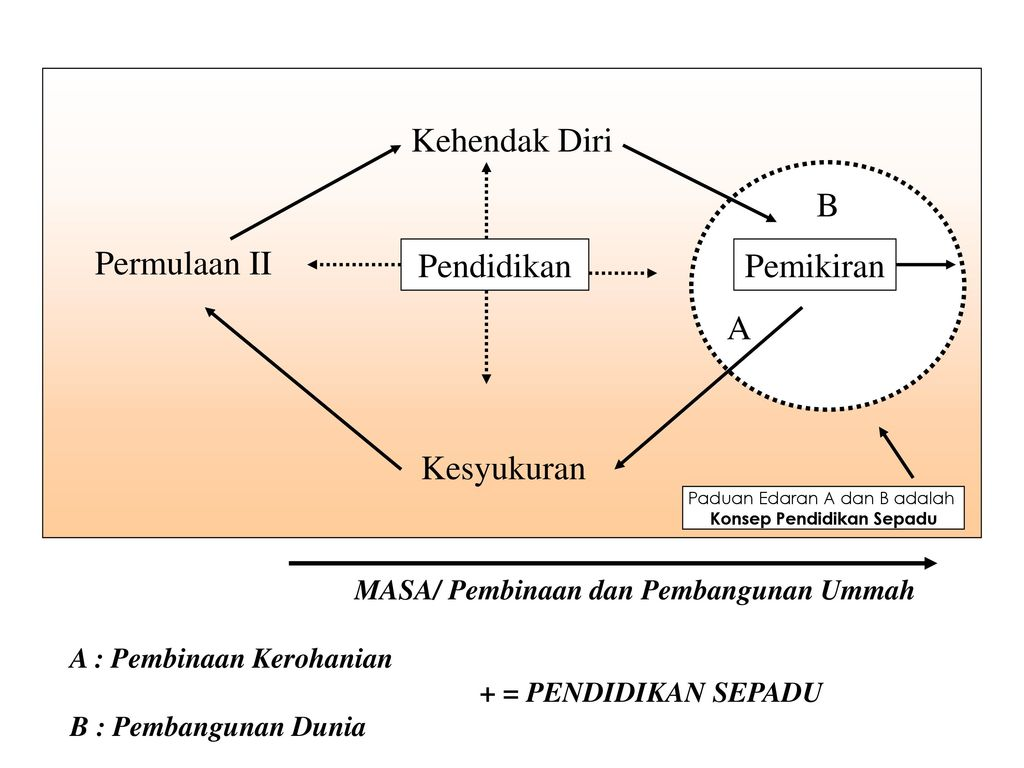 Craftmanship in learning topic accelerated learning ppt download 17 konsep pendidikan sepadu ccuart Image collections