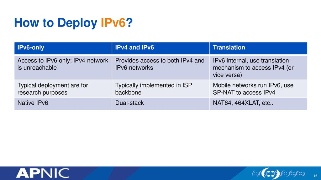IPv6 Deployment: Opportunities and Challenges - ppt download