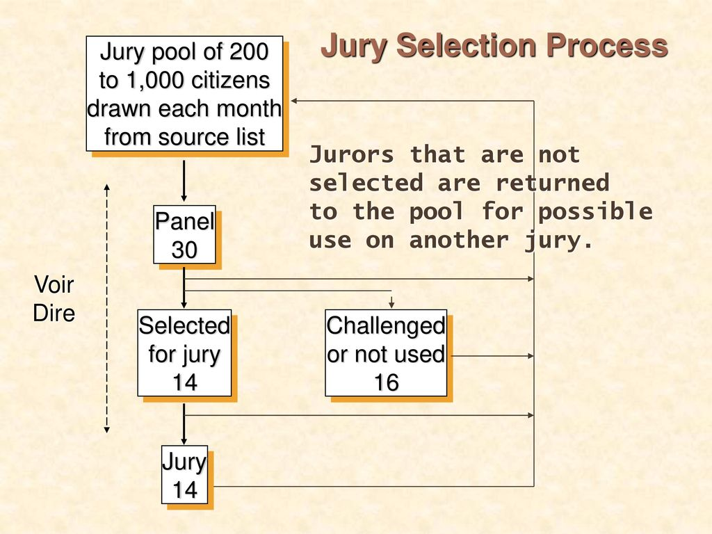 STEPS IN A TRIAL Eliseo Lugo III  - ppt download
