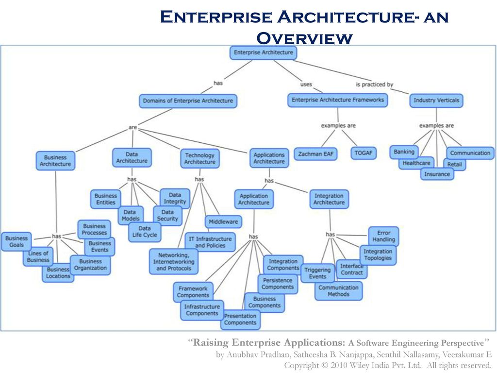 Architecting and Designing Enterprise Applications - ppt