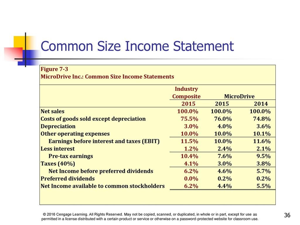 common size income statement of target corporation Target corporation (nyse:tgt) q2 2018 earnings conference call august 22, 2018 8:00 am et executives john hulbert - vp, investor relations brian cornell - chairman and chief executive officer.