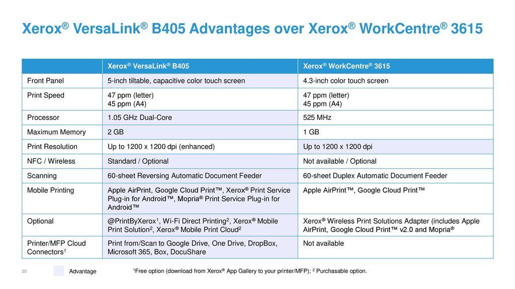 Xerox® VersaLink® B400 Printer and Xerox® VersaLink® B405