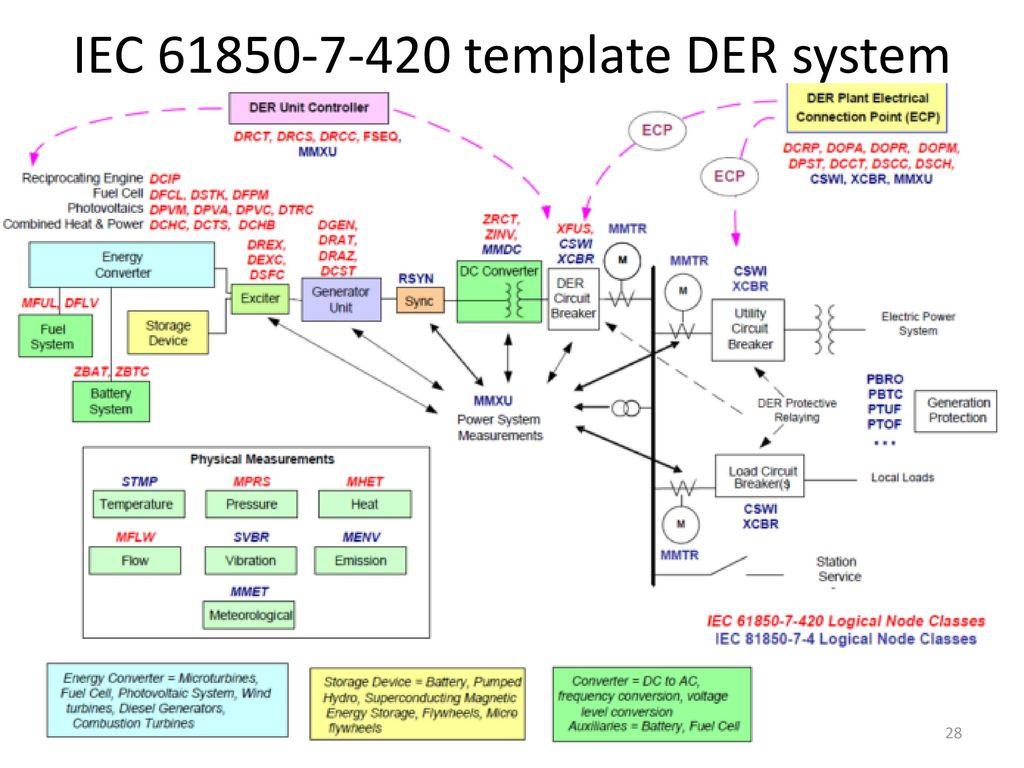 Marek Skokan Peter Kostelnik Ppt Download Ecp Wiring Diagram 28 Iec