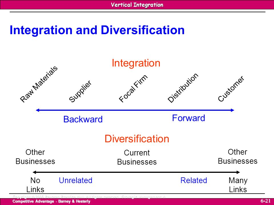 Integration and Diversification